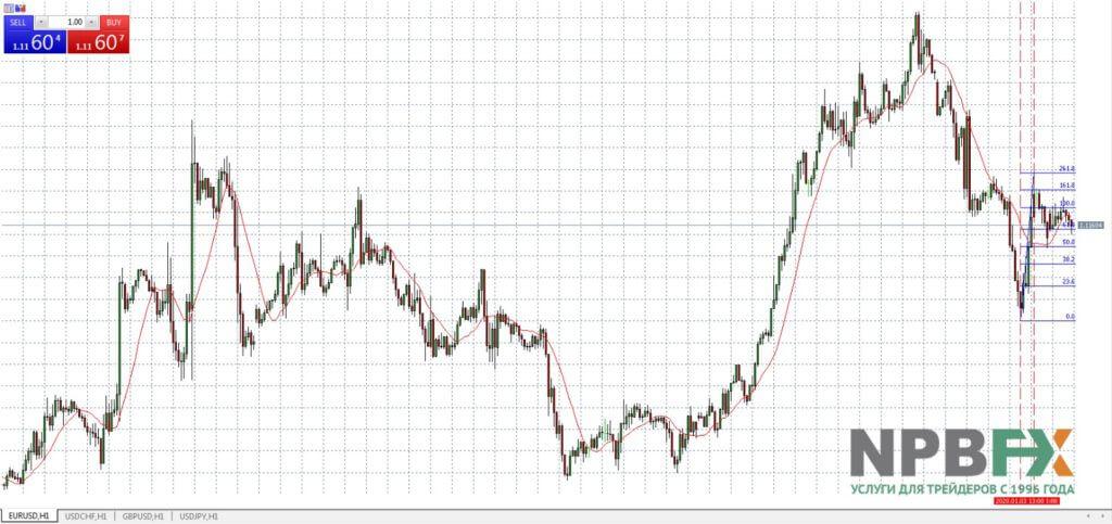 Индикатор уровней поддержки и сопротивления Fibos