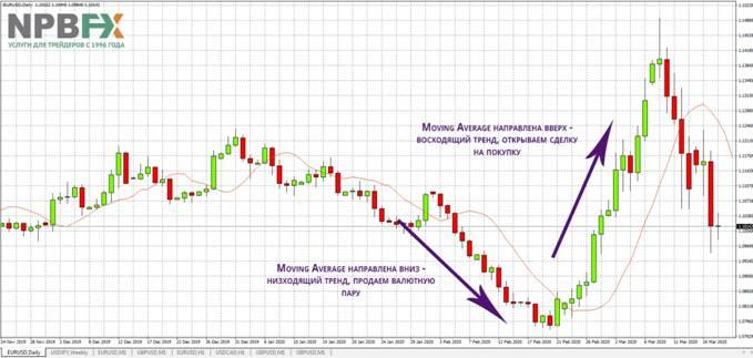 Первый пример анализа тренда с помощью Moving Average на торговом графике