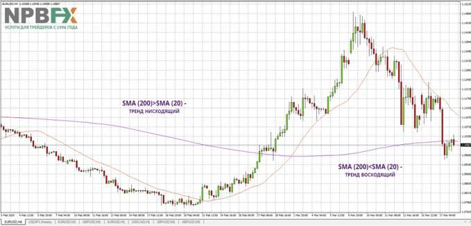 Второй пример анализа тренда с помощью Moving Average на торговом графике