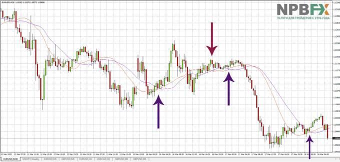Пример использования МА при определении сигналов на покупку/продажу
