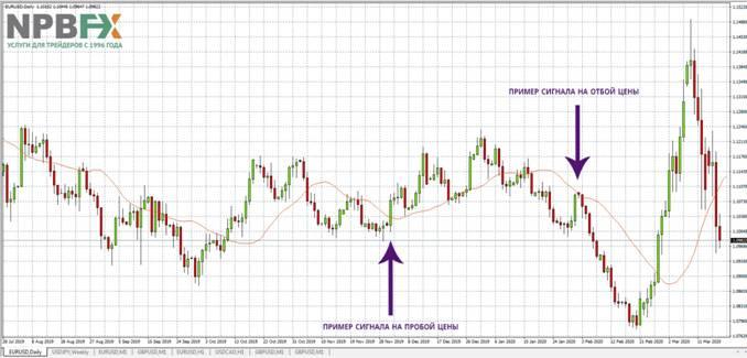 Пример использования МА при определении сигналов на пробой/отбой цены