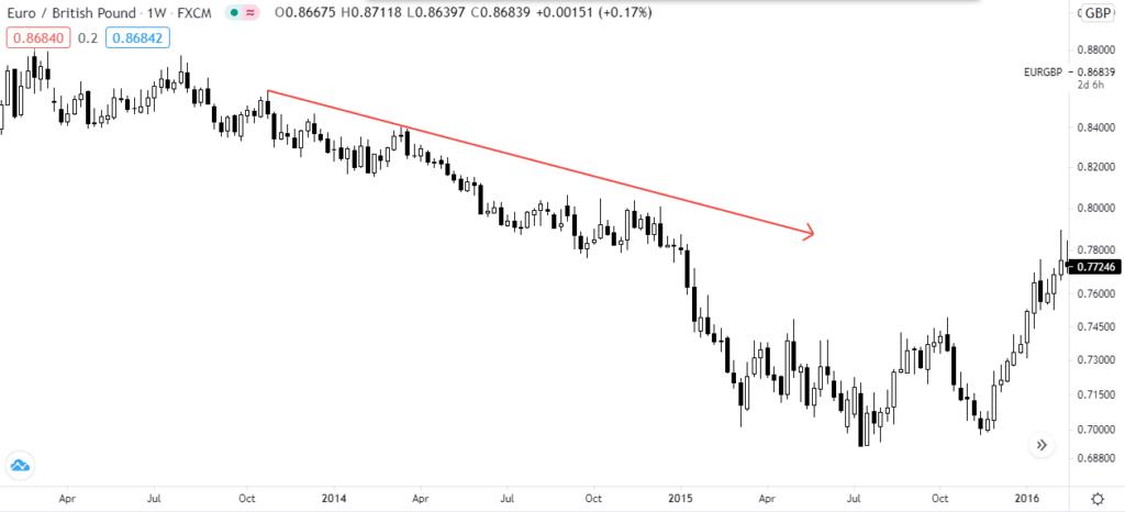 Падающий тренд на еврофунте, недельный график